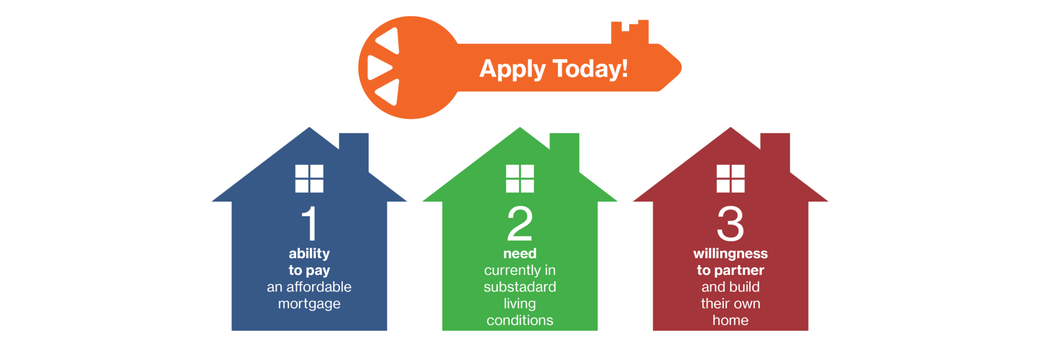 Watauga Habitat For Humanity Is Looking For Future Homeowners High